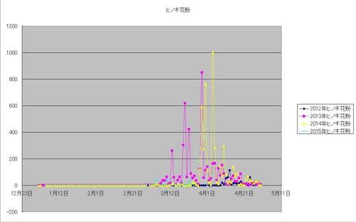 ヒノキ花粉グラフ.jpg